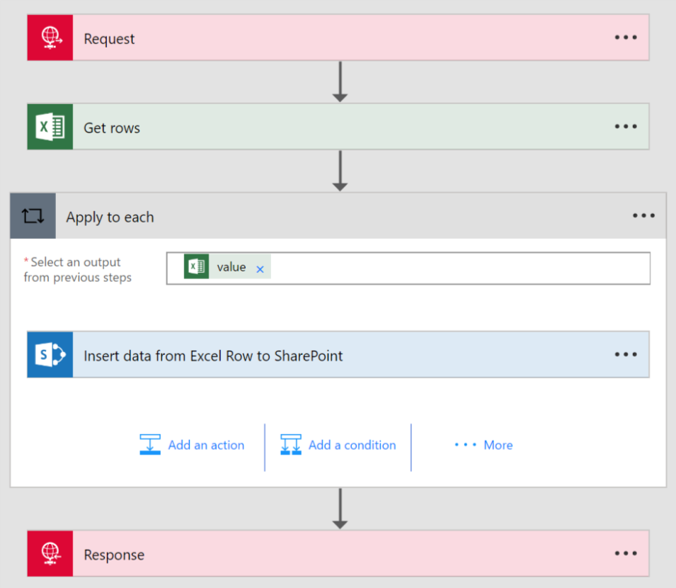 Microsoft Flow process overview