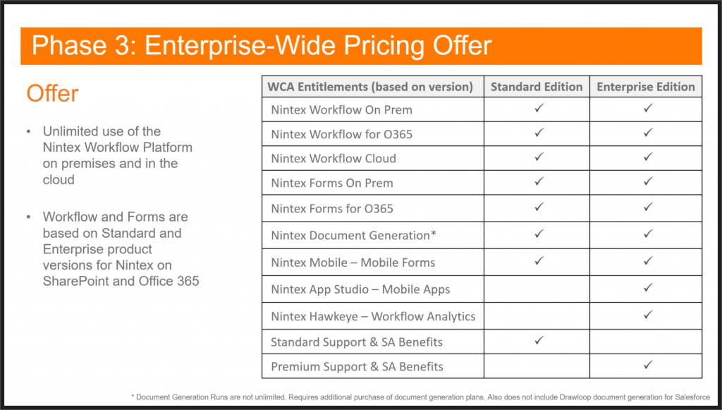 Nintex Enterprise-Wide Pricing