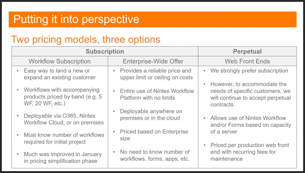 Nintex Pricing models comparison
