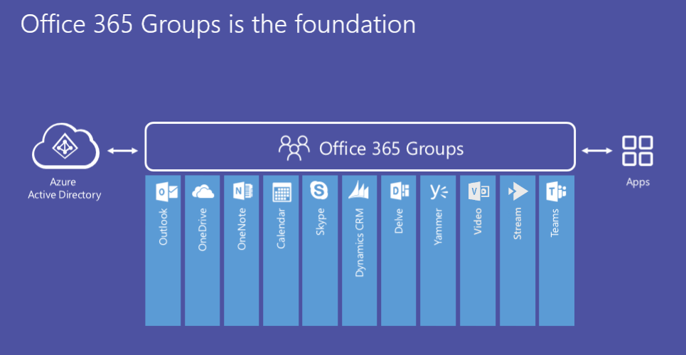 Office 365 Groups architecture