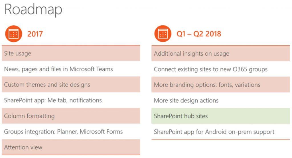 SharePoint Online roadmap