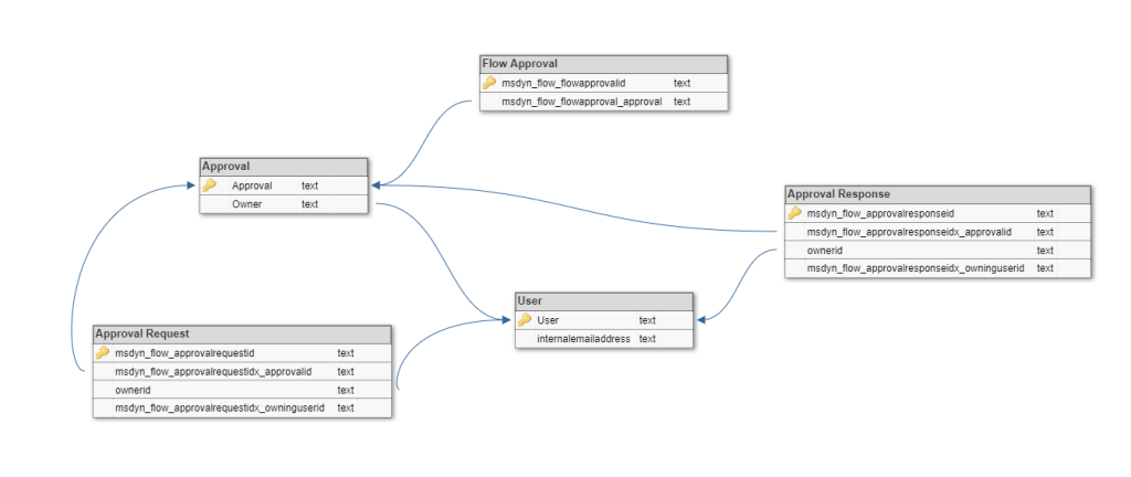 Common Data Services schema for Microsoft Flow approvals
