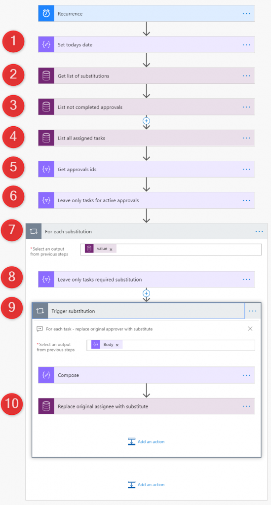 Substitutions Microsoft Flow