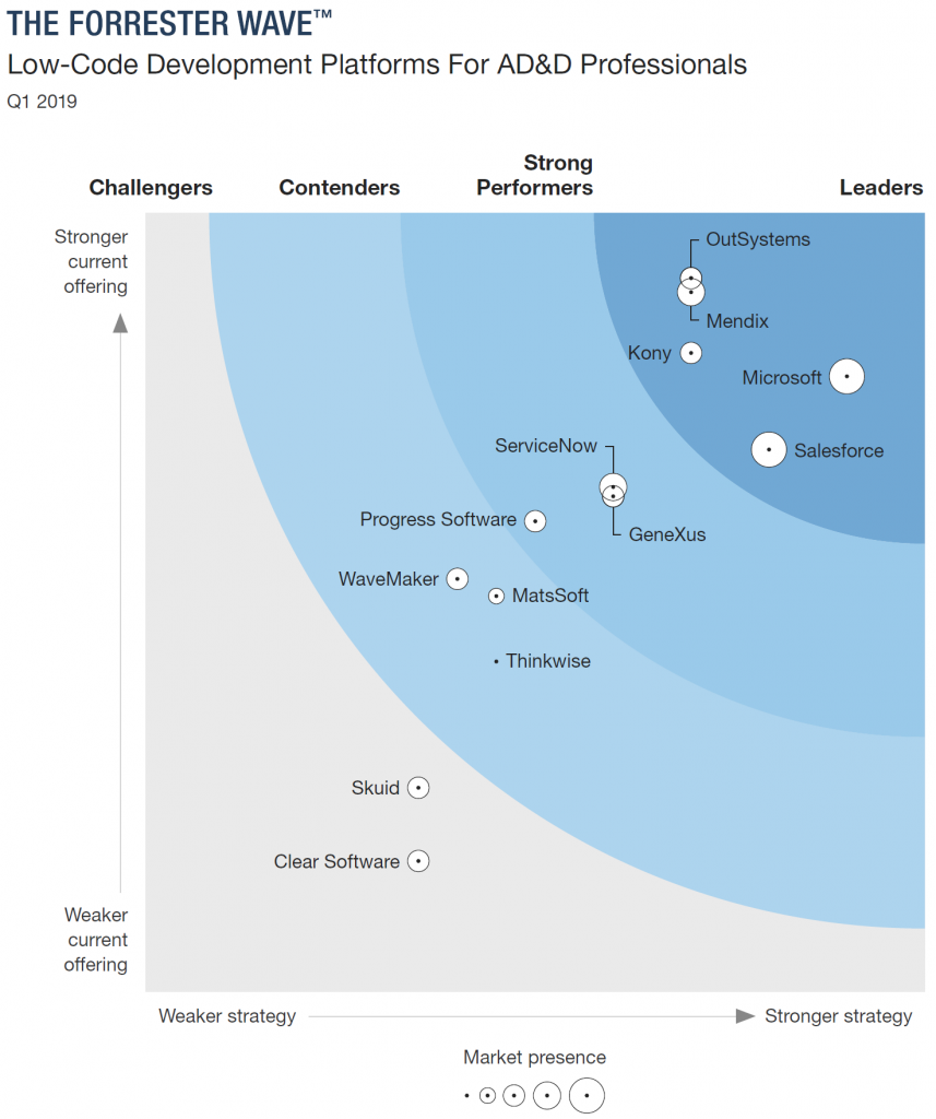 Forrester Wave Low-Code Development Platforms for AD&D PROs