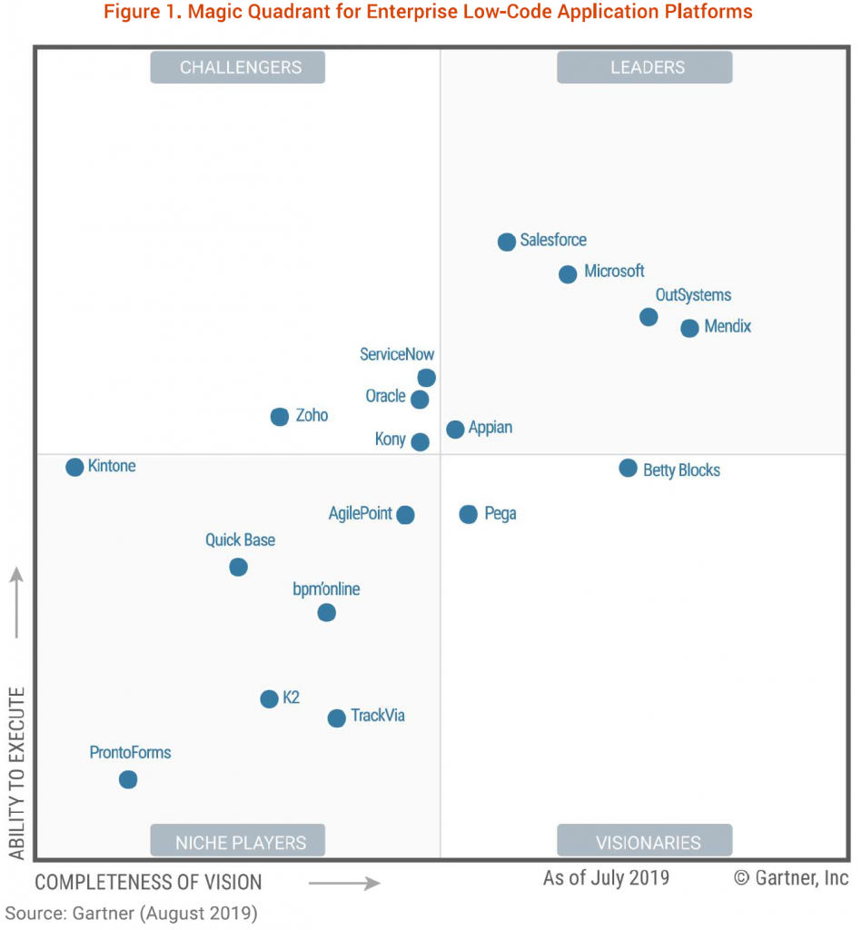 Gartner's Magic Quadrant for Enterprise Low Code Application Platforms