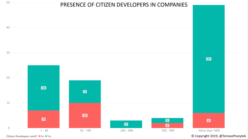 PRESENCE OF CITIZEN DEVELOPERS IN COMPANIES