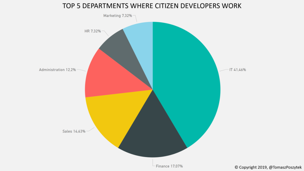 TOP 5 DEPARTMENTS WHERE CITIZEN DEVELOPERS WORK