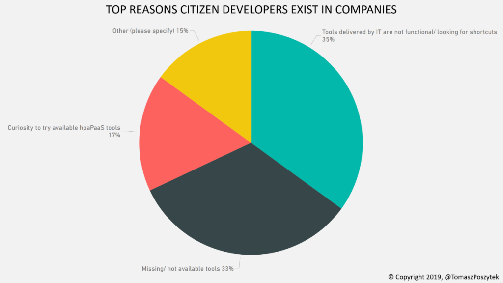 TOP REASONS CITIZEN DEVELOPERS EXISTS IN COMPANIES