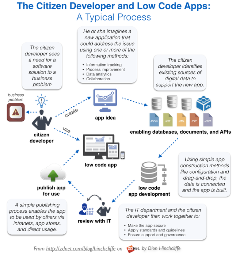The Citizen Developer and Low Code - infographic by Dion Hinchliffe